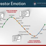 Investor Emotion and Cognitive Biases